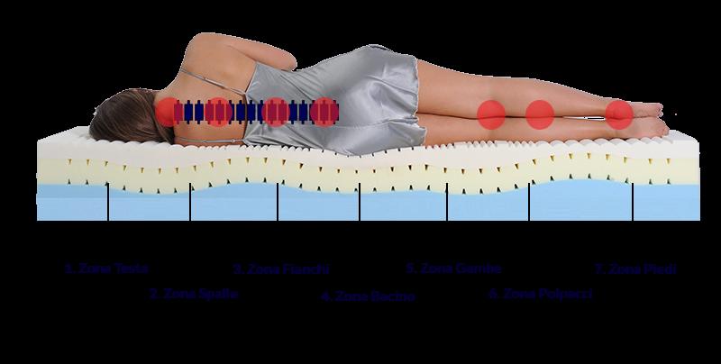 supporto colonna vertebrale